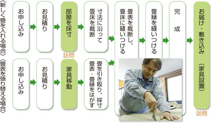 注文の流れ 図表